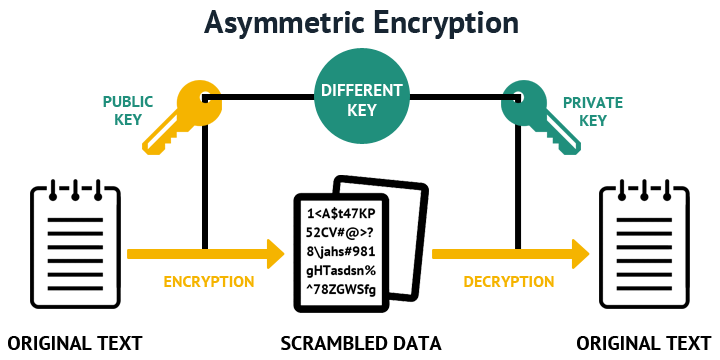 Cryptography for newcomers • m4dz' talks